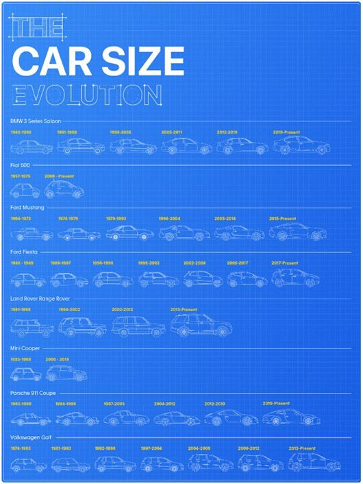 Car Size Evolution