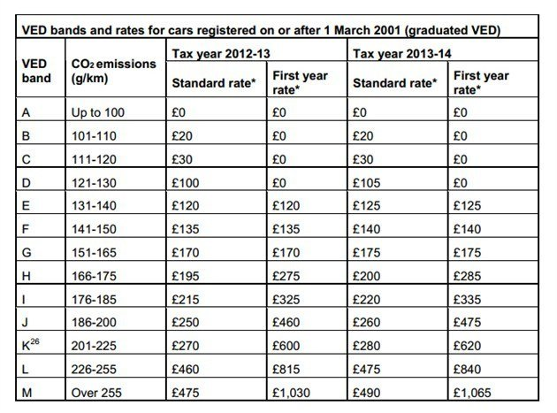 VED Road Tax Rates 2013 And 2014