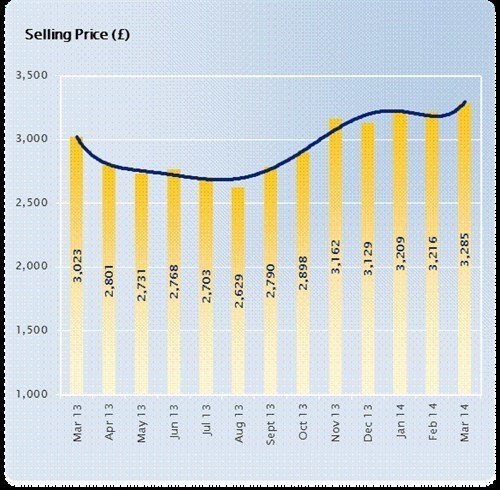 Manheim Selling Prices March 2014