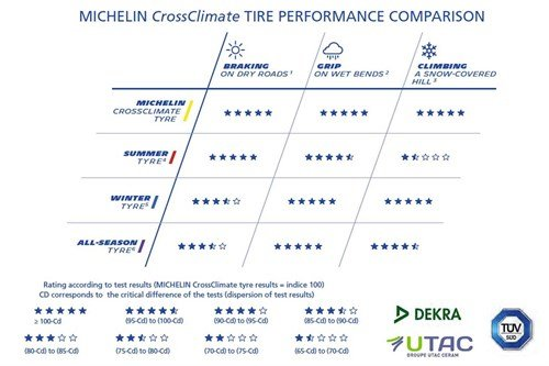 Michelin Cross Climate Performance Chart