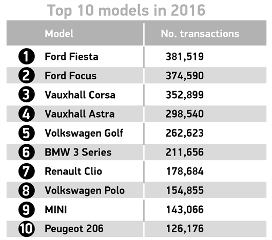 Top 10 Used Car Models 2016