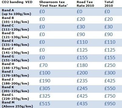 showroom tax  year rate ved explained honest john