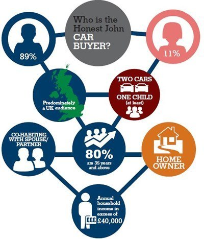 HJ Car Buyers Infographic Linkedin